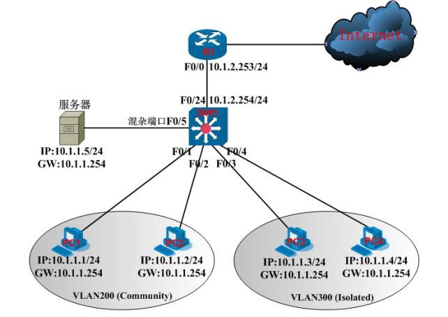 【每日必学】配置私有 VLAN