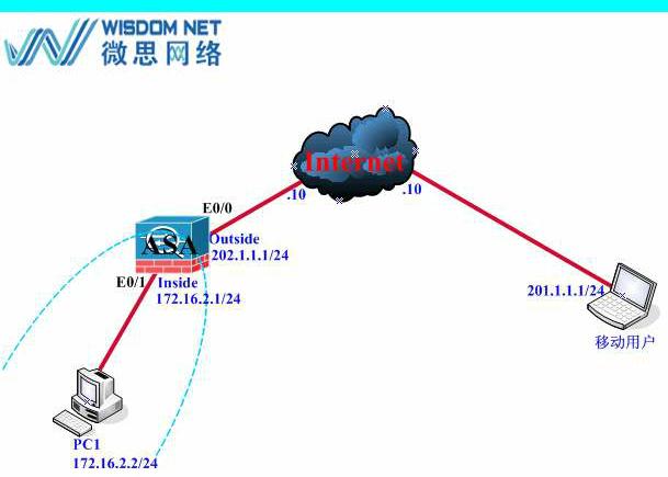 【每日必学】配置思科防火墙ASA Remote VPN