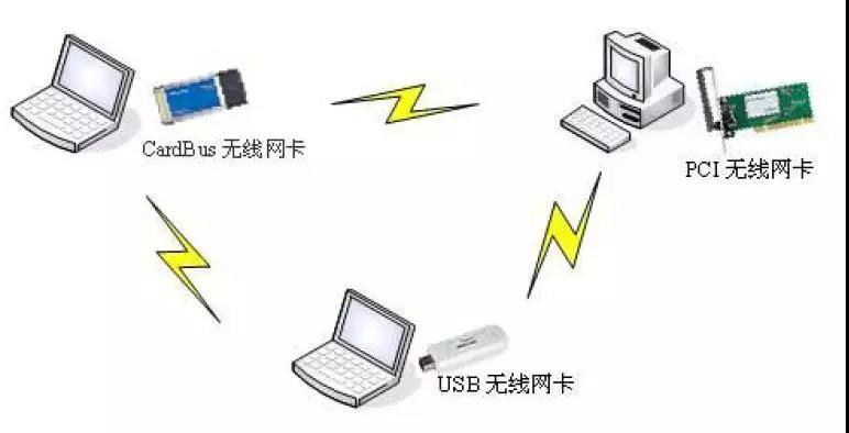【干货】几种无线ap组网方案